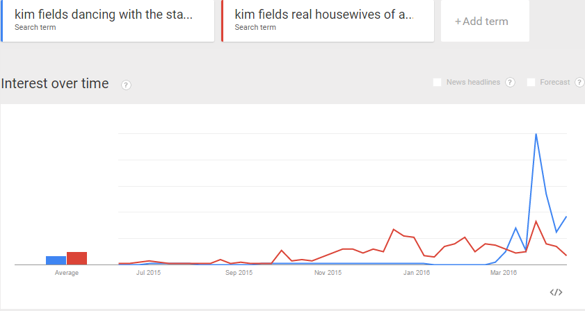 Kim Fields has done even better with searches combined with Dancing with the Stars