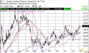 """FXY (Yen ETF) - A """"stealth"""" rally in the Yen since March?"""