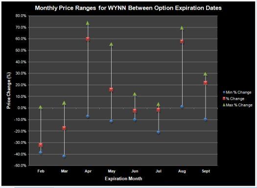 WYNN has experienced large monthly price swings