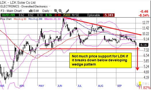 LDK is on the edge of a big technical breakdown
