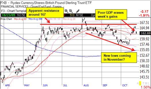 The pound seems set to resume its decline vs the U.S. dollar