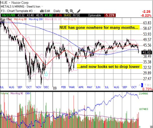 NUE remains stuck in a multi-month trading range