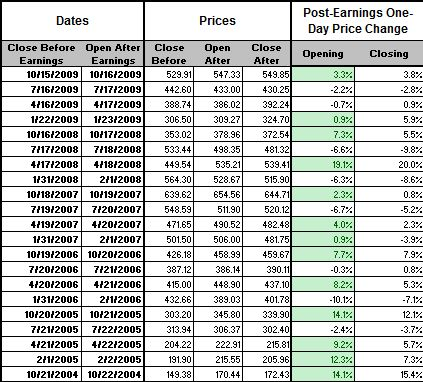 GOOG Earnings Dates, Prices, and Price Changes