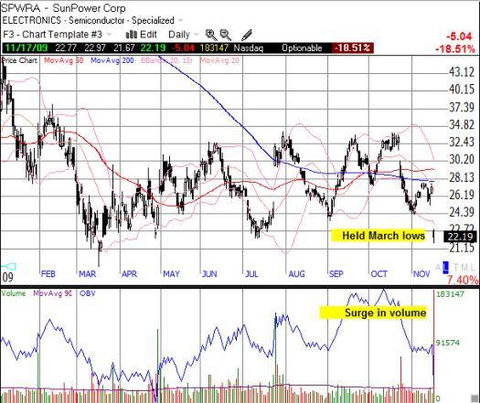 SunPower clings to March lows