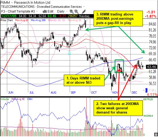 RIMM shares transition to a bullish position