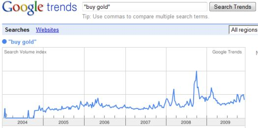 Interest in buying gold has settled back down