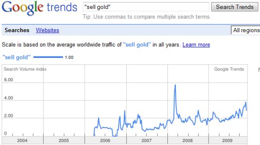 No current spike in selling interest in gold