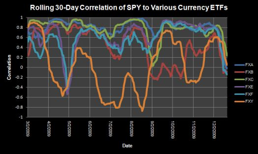 Rolling 30-Day Correlation of SPY to Various Currency ETFs