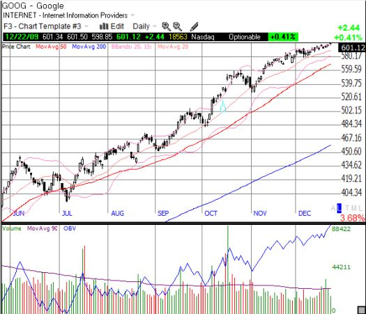 GOOG remains in a strong uptrend