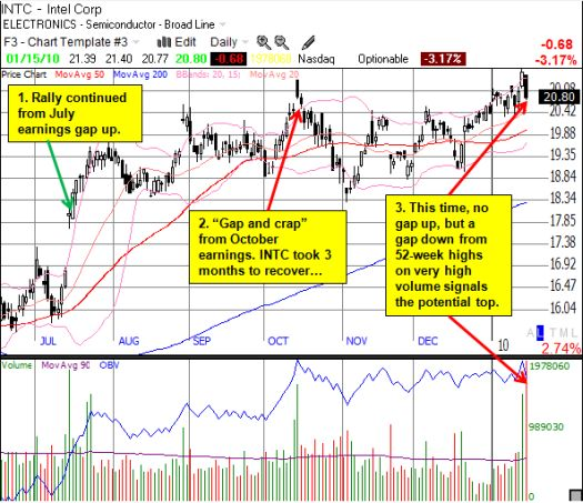 Potential climactic top in INTC