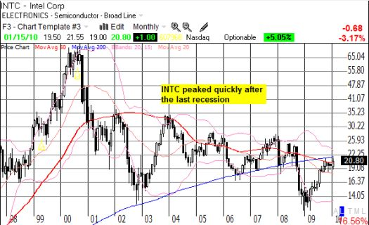INTC peaked quickly after the last recession