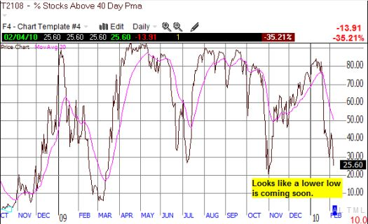 T2108 looks ready to hit its first oversold level since the March, 2009 low