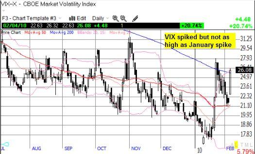 VIX spike not as high as January's spike