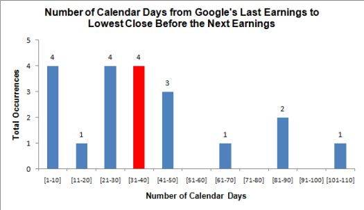 Most of GOOG's post-earnings lows have occurred by now