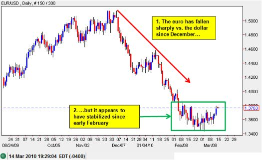 The euro appears to be stabilizing versus the U.S. dollar after a sharp 2-month sell-off