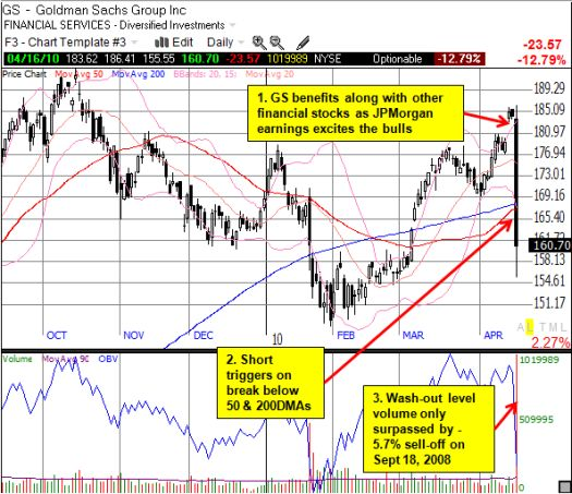 GS suffers a large, technical breakdown