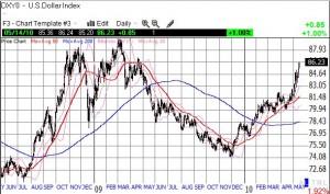 The dollar surges toward multi-year highs