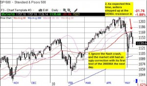 It is too easy to ignore the flash crash as an aberration, but the proceeding selling has been strong and convincing
