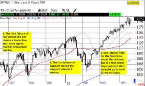 The rally struggles for over 4 months before the (low-volume) melt-up to new 52-week highs