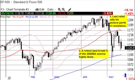 S&P 500 appears headed for another critical test of the long-term uptrend in the 200DMA