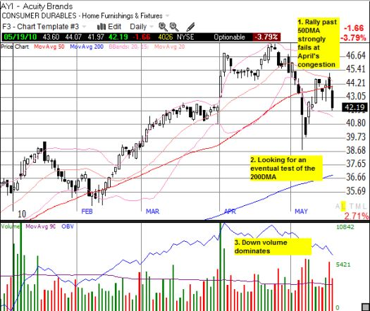 AYI looks likely to test the 200DMA in the coming weeks