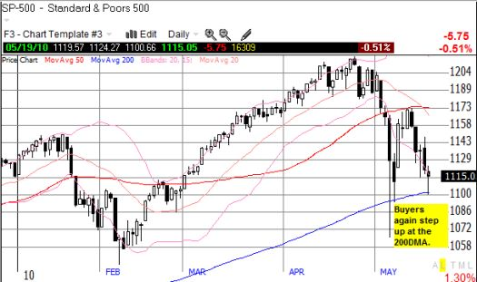The 200DMA continues to provide support for the S&P 500