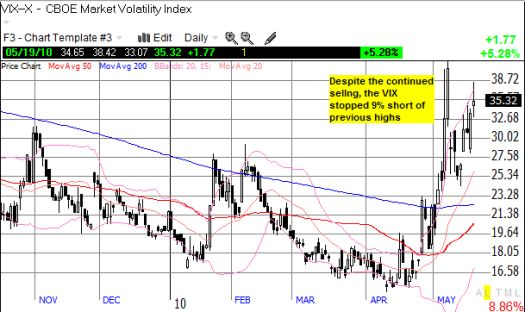 The VIX continues to rise and seems even more likely to remain elevated for quite some time