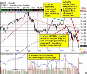 GOOG appears headed for a down year