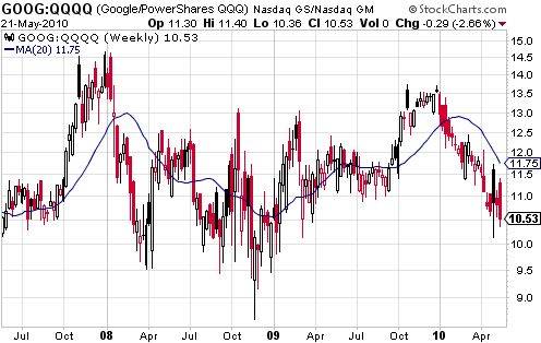 GOOG is currently performing very poorly relative to QQQQ
