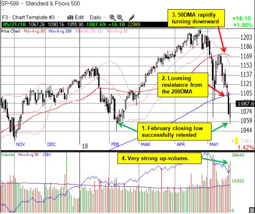 The strong bounce from a potential bottom must soon overcome stiff resistance at the 200DMA