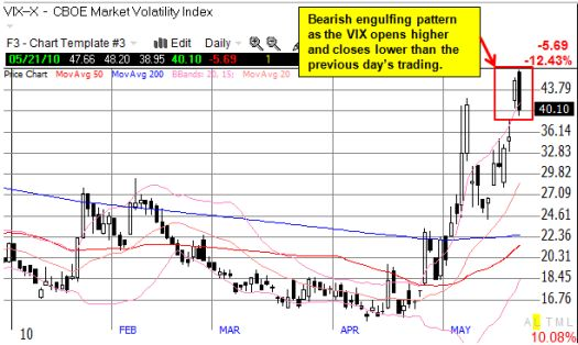 Volatility looks like it has topped out for now