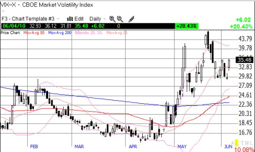 The VIX stopped short of hitting support and now looks ready to retest previous highs