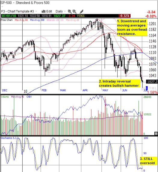 The S&P 500 is locked into a downtrend