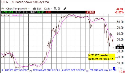 T2107's downward trend confirms the S&P 500 is breaking down over a longer timeframe