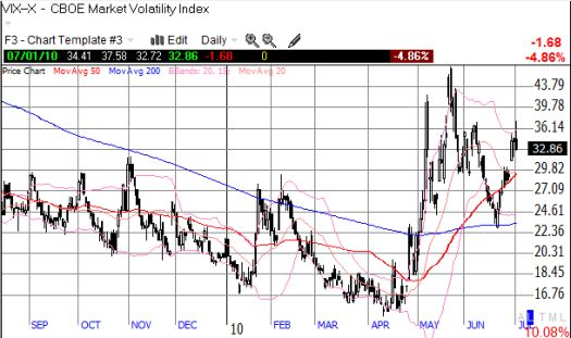 The VIX should stay at these elevated levels for weeks, perhaps months, to come