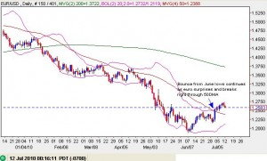 Euro's bounce from June lows continues