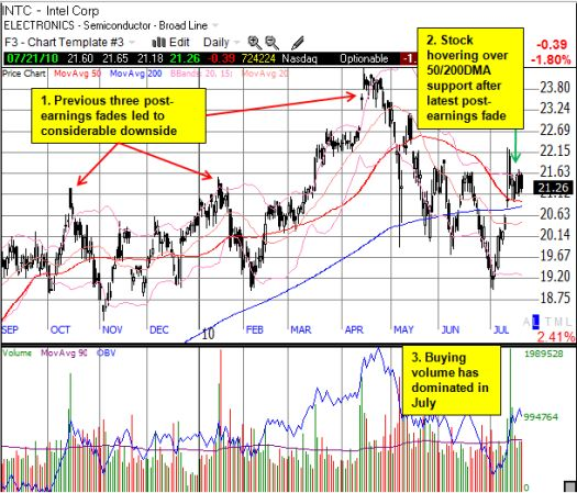 Can INTC hold support after yet another post-earnings fade?