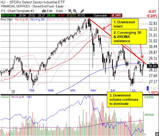 The Industrial Sector looks very bearish