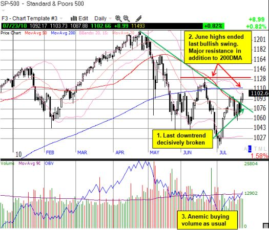 S&P 500 breaks the downtrend - but tougher resistance looms overhead