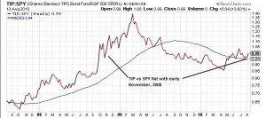 TIP has far out-performed the S&P 500 for at least the last three years