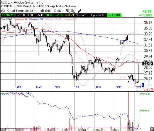 ADBE surges into the post-earnings gap before pulling back to the 50DMA resistance