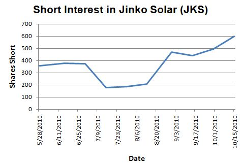 JKS short interest surged ahead of earnings