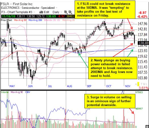 First Solar falls hard after final rejection from 50DMA