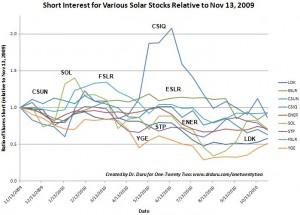 Are shorts losing interest in solar stocks?
