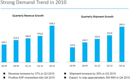 Revenues and shipments surge in the third quarter