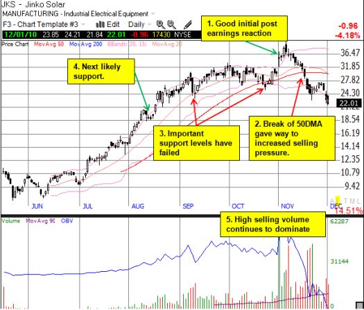 JKS continues to suffer from strong selling pressure