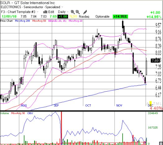 SOLR launches strongly off 200DMA support