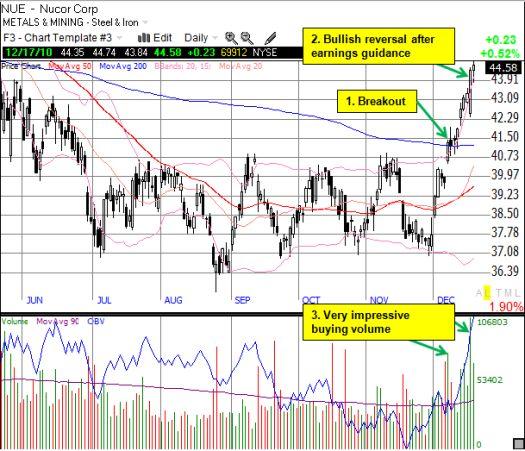 Buyers take control of Nucor's stock