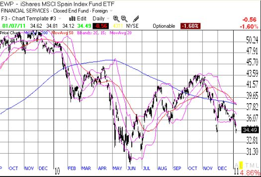 EWP continues to limp along