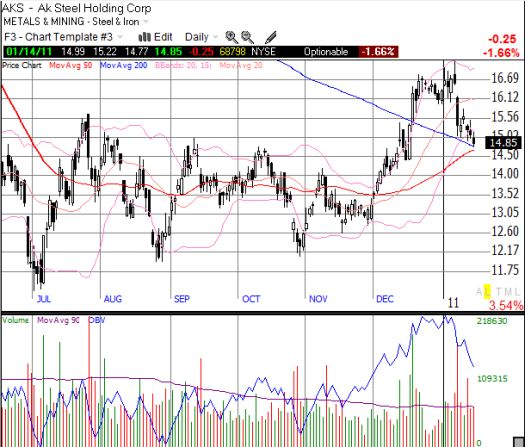 After two beatings by analysts, AKS is now teetering on critical support at the converging 50 and 200DMAs